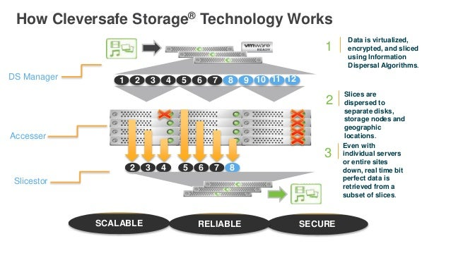 SITE 3 1 2 3 4 5 8 SITE 1 SITE 2 DATA Accessers® 6 7 9 Data is virtualized, encrypted, and sliced using Information Disper...