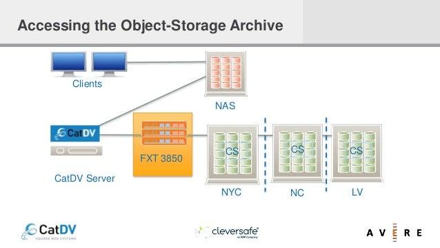 NAS CS CS CS NYC NC LV FXT 3850 Clients CatDV Server Accessing the Object-Storage Archive
