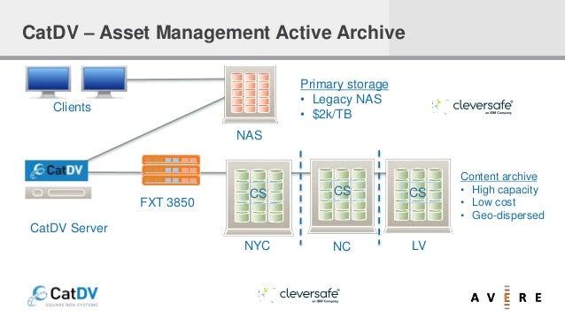 Primary storage • Legacy NAS • $2k/TB Content archive • High capacity • Low cost • Geo-dispersed NAS CS CS CS NYC NC LV FX...