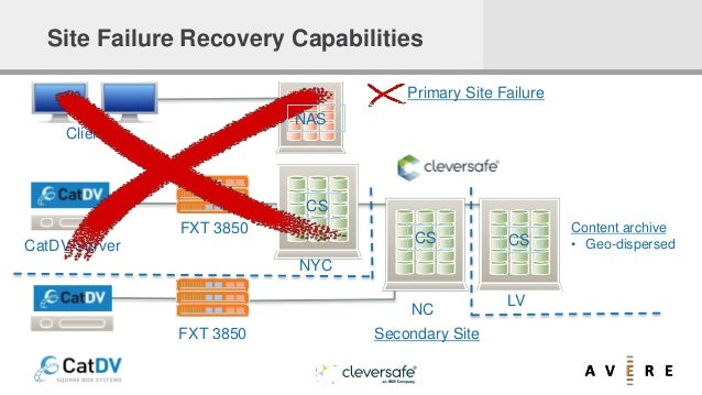 Site Failure Recovery Capabilities Primary Site Failure CS CS CS NYC NC LV FXT 3850 Clients CatDV Server FXT 3850 NAS Cont...