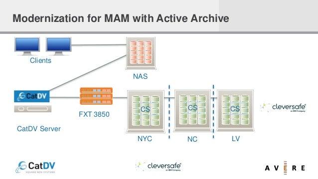 NAS CS CS CS NYC NC LV FXT 3850 Clients CatDV Server Modernization for MAM with Active Archive
