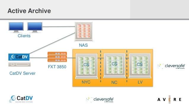 NAS CS CS CS NYC NC LV FXT 3850 Clients CatDV Server Active Archive