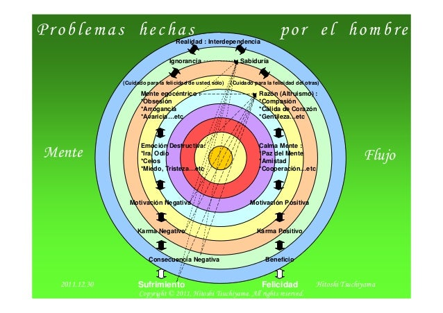 2012/2/2 1 Problemas hechas por el hombre Mente Realidad : Interdependencia Ignorancia Sabiduría Mente egocéntrico : *Obse...