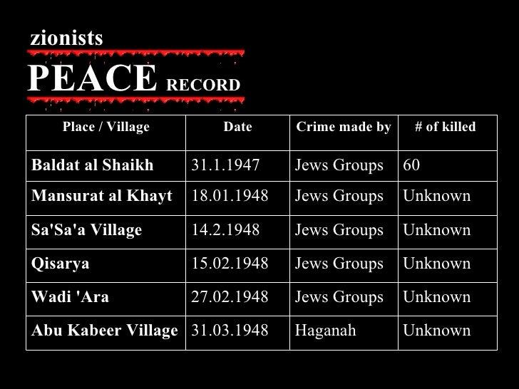 zionists PEACE   RECORD Unknown Haganah 31.03.1948 Abu Kabeer Village Unknown  Jews Groups 27.02.1948 Wadi 'Ara Unknown  J...