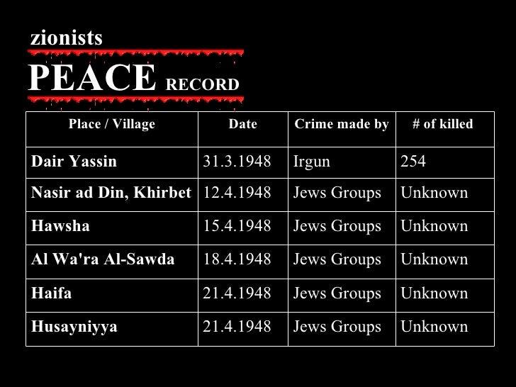 Unknown  Jews Groups 21.4.1948 Husayniyya Unknown  Jews Groups 21.4.1948 Haifa Unknown  Jews Groups 18.4.1948 Al Wa'ra Al-...