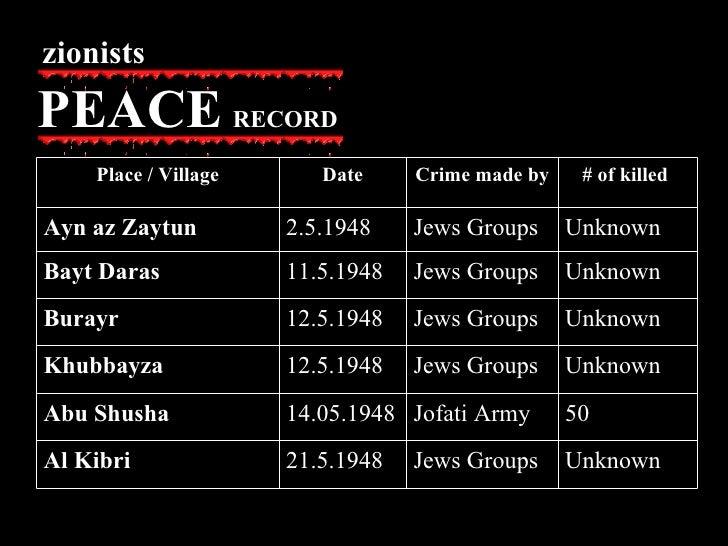 zionists PEACE   RECORD Unknown  Jews Groups 21.5.1948 Al Kibri 50 Jofati Army 14.05.1948 Abu Shusha Unknown  Jews Groups ...