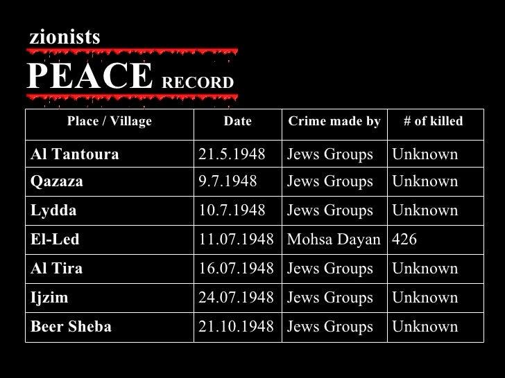 Unknown  Jews Groups 21.10.1948 Beer Sheba Unknown  Jews Groups 24.07.1948 Ijzim Unknown  Jews Groups 16.07.1948 Al Tira 4...