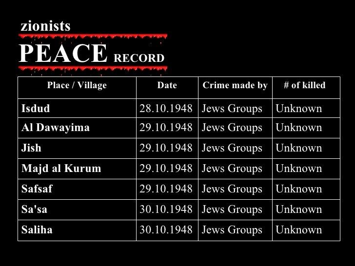 zionists PEACE   RECORD Unknown  Jews Groups 30.10.1948 Saliha Unknown  Jews Groups 30.10.1948 Sa'sa Unknown  Jews Groups ...