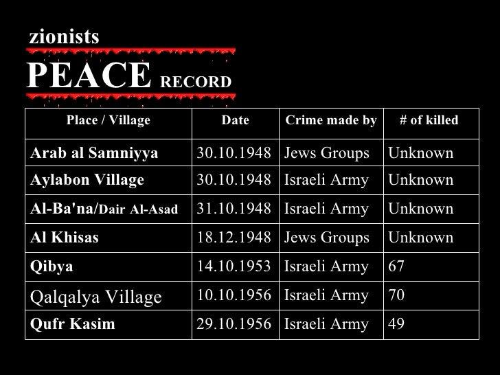 zionists PEACE   RECORD 49 Israeli Army 29.10.1956 Qufr Kasim 70 Israeli Army 10.10.1956 Qalqalya Village 67  Israeli Army...