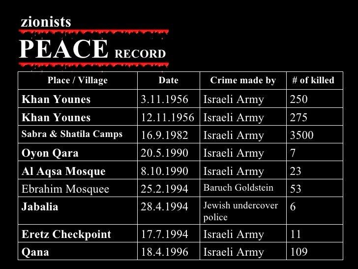 zionists PEACE   RECORD 11 Israeli Army 17.7.1994 Eretz Checkpoint  23 Israeli Army 8.10.1990 Al Aqsa Mosque 109 Israeli A...