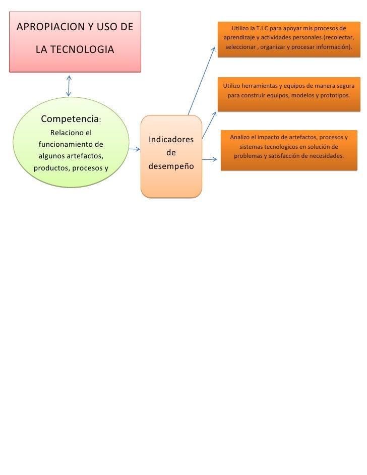 APROPIACION Y USO DE                       Utilizo la T.I.C para apoyar mis procesos de                                   ...