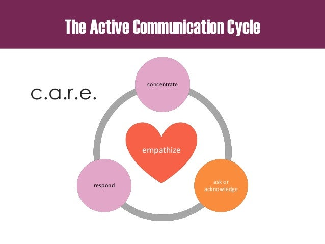empathize concentrate ask or acknowledge respond c.a.r.e. The Active Communication Cycle