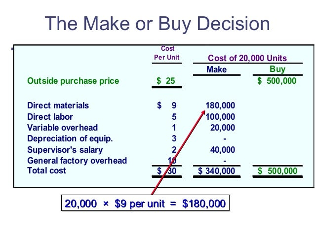 make or buy Acash flow approach to make or buy decisions doing amake orbuy decision purely on the basis ofacost analysis is very risky because it ignores strategic issues.