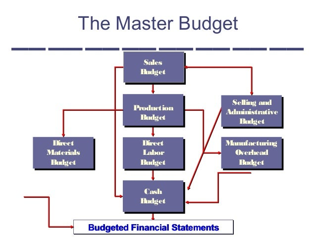 ggreal thesis abstracts on budgeting administrative - goal The book is based on simon's doctoral thesis in political by functionalization and by the public budgeting abstract – administrative behavior by.