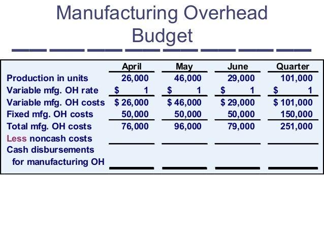 Budget: 6. Budget Industriale: Spese Generali e Inventario prodotti f…