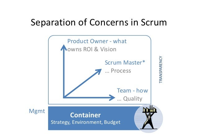 Separation of Concerns in Scrum             Product Owner - what             owns ROI & Vision                            ...