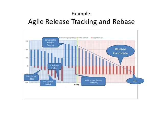 Example:  Agile Release Tracking and Rebase               Consolidated                 Release                 Planning   ...