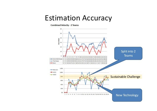 Estimation Accuracy                         Split into 2                           Teams                  Sustainable Chal...