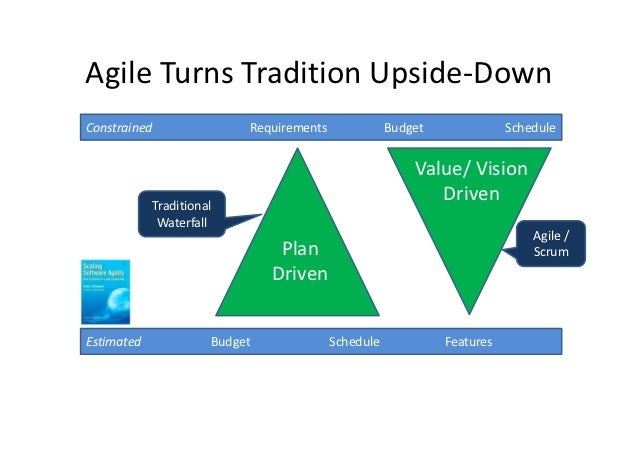Agile Turns Tradition Upside-DownConstrained                  Requirements              Budget              Schedule      ...