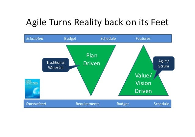 Agile Turns Reality back on its FeetEstimated               Budget              Schedule            Features              ...