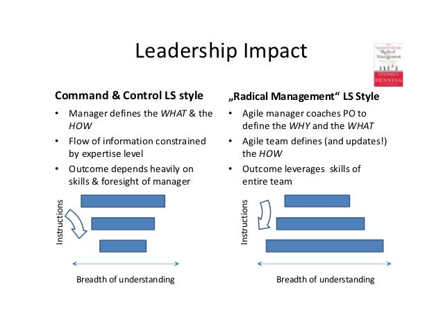 """Leadership ImpactCommand & Control LS style                """"Radical Management"""" LS Style• Manager defines the WHAT & the  ..."""