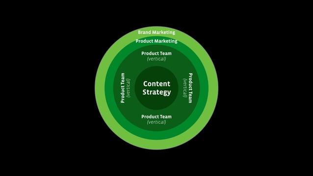 ProduProduct Team (vertical)ct Team (vertical) Content Strategy Product Team (vertical) ProductTeam (vertical) Product Tea...