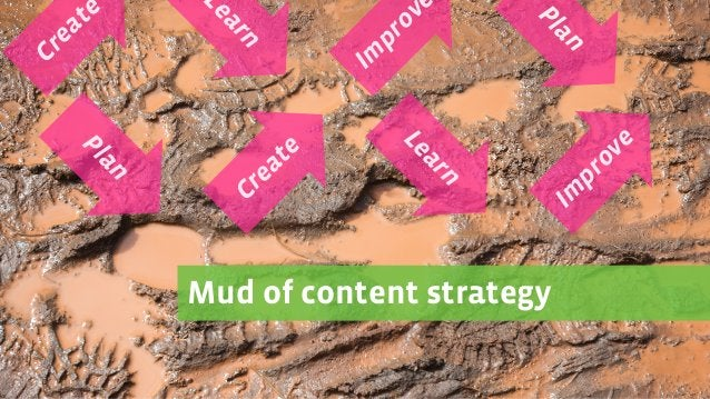Mud of content strategy Plan Create Learn Im prove Create Learn Im prov Plan