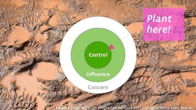 Concern Influence Control Plant here! Stephen R. Covey, The 7 Habits of Highly Effective People (Electronic Edition: Rosett...