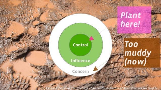 Concern Influence Control Too muddy (now) Plant here! Stephen R. Covey, The 7 Habits of Highly Effective People (Electronic...