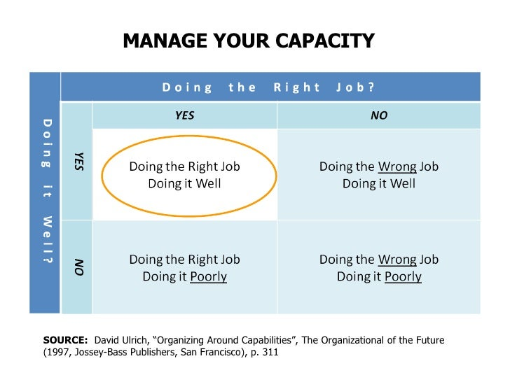 "MANAGE YOUR CAPACITY SOURCE:   David Ulrich, ""Organizing Around Capabilities"", The Organizational of the Future (1997, Jos..."