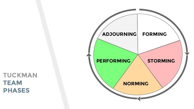 FORMING STORMING NORMING PERFORMING ADJOURNING TUCKMAN TEAM PHASES