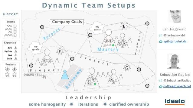 Mit dynamischen Team-Setups Komplexität begegnen