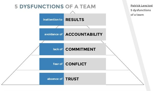 5 DYSFUNCTIONS OF A TEAM Patrick Lencioni 5 dysfunctions of a team RESULTSinattention to ACCOUNTABILITYavoidance of COMMIT...