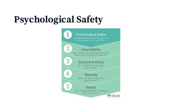 Fragebogenitems zu Psychologischer Sicherheit (Edmondson, 1999) 1.Wenn ich im Team einen Fehler mache, wird mir das nicht ...