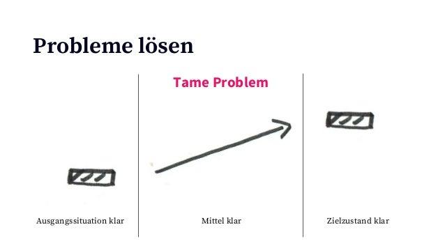 Probleme lösen Ausgangssituation klar Mittel unklar Zielzustand klar Complex Problem