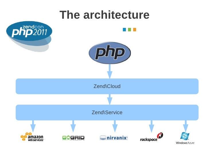 The architecture                    October 2011      ZendCloud     ZendService