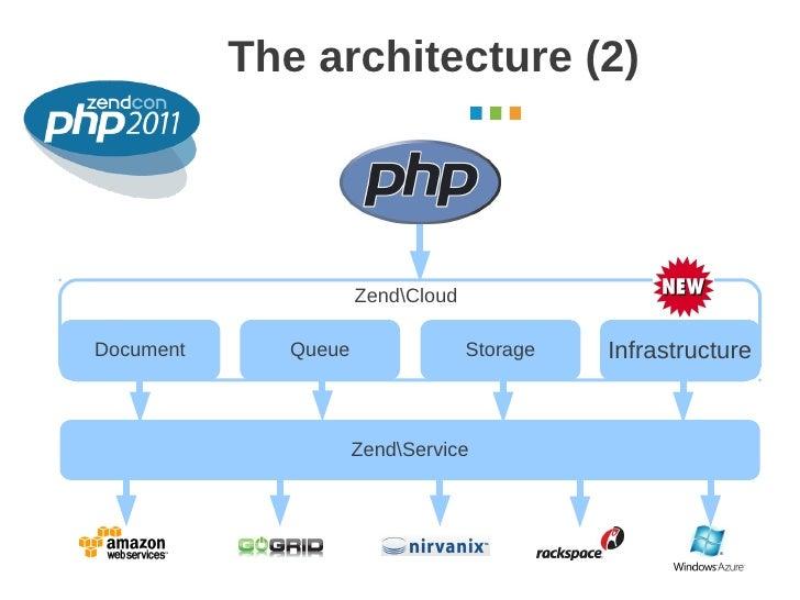 The architecture (2)                                              October 2011                      ZendCloudDocument     ...
