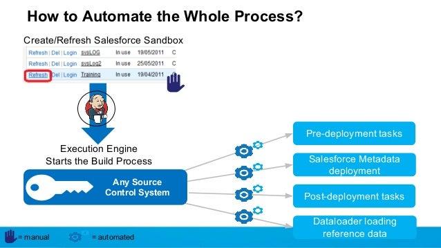 how to create sandbox in salesforce developer edition