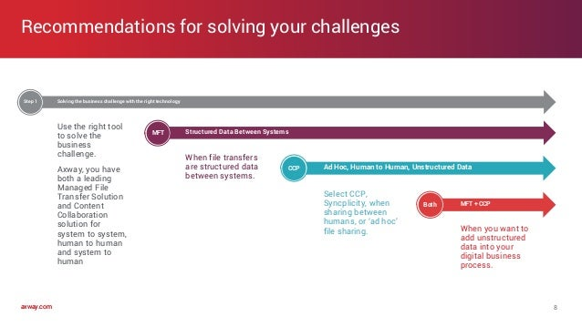 axway.comaxway.com Use the right tool to solve the business challenge. Axway, you have both a leading Managed File Transfe...