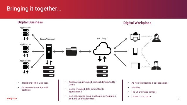 axway.comaxway.com Bringing it together… 9 application application SecureTransport Syncplicity Digital Business Digital Wo...