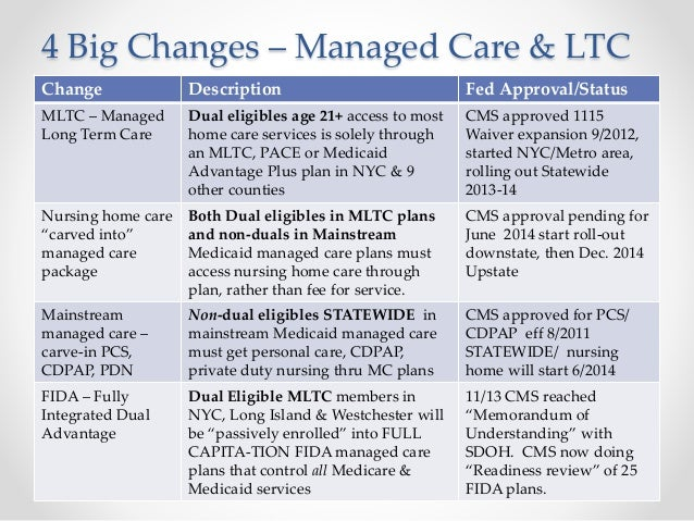 Managed Long Term Care in Nursing Homes