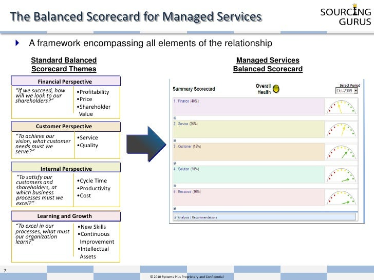 summary of balanced scorecard