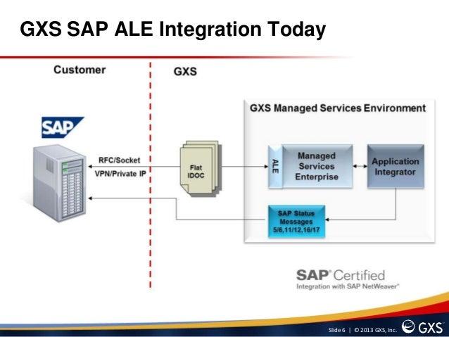 Gxs managed services for sap part 2 slide 6 2013 gxs incgxs sap ale integration today sciox Choice Image
