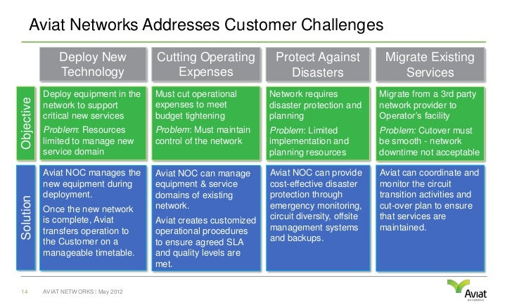 Aviat Networks Addresses Customer Challenges                 Deploy New             Cutting Operating           Protect Ag...