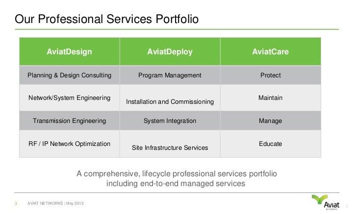 Our Professional Services Portfolio            AviatDesign                       AviatDeploy                  AviatCare   ...