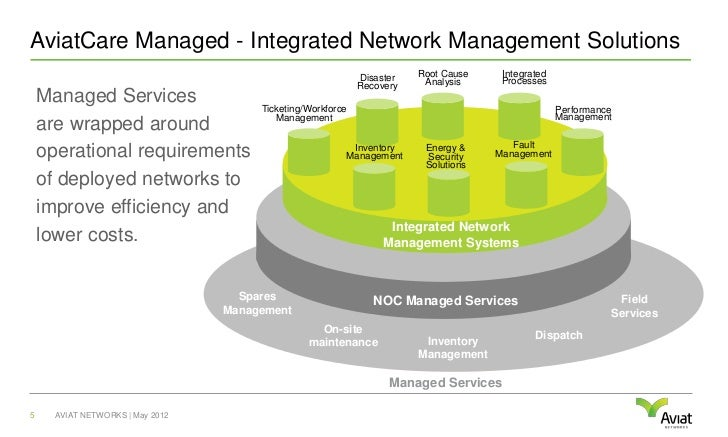AviatCare Managed - Integrated Network Management Solutions                                                             Di...