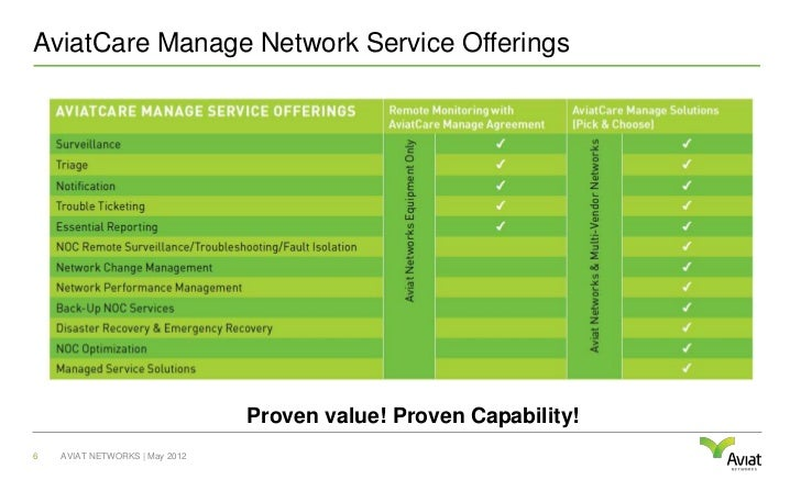 AviatCare Manage Network Service Offerings                                Proven value! Proven Capability!6   AVIAT NETWOR...