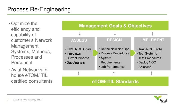 Process Re-Engineering    • Optimize the                                           Management Goals & Objectives     effic...