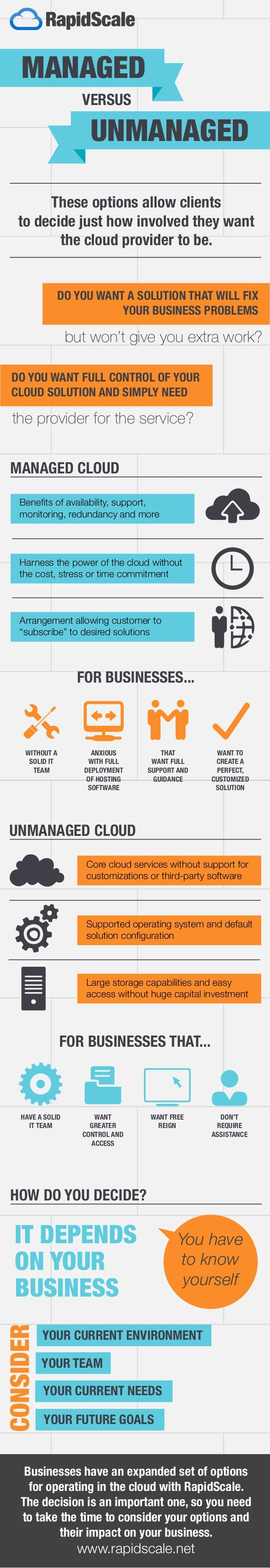 These options allow clients to decide just how involved they want the cloud provider to be. MANAGED UNMANAGED UNMANAGED CL...