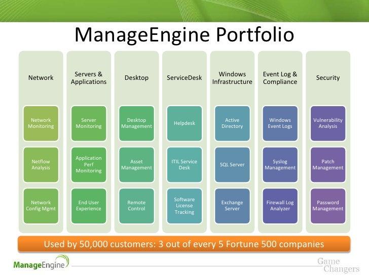 Manage engine it360